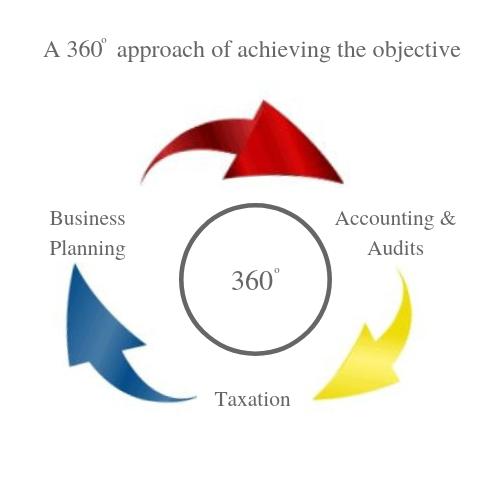 Lall Ondhia 360 Holistic Approach